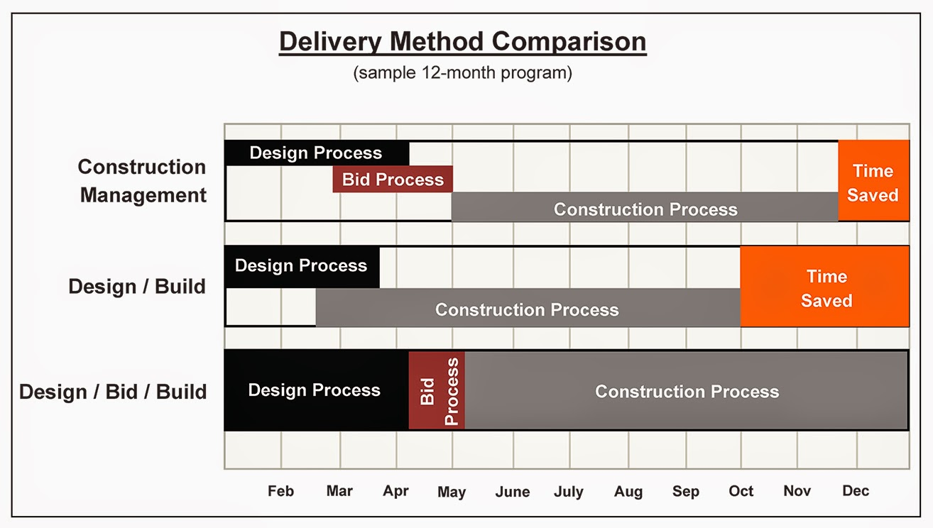 StructureTec Group: Choosing the Right Project Delivery Method for ...