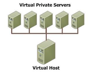 programas servidor VPS