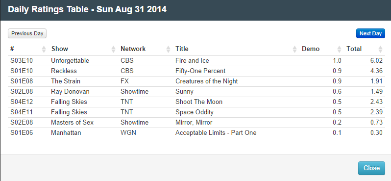 Final Adjusted TV Ratings for Sunday 31st August 2014