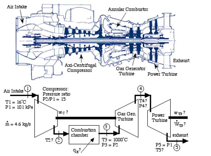 Skema Turbin Gas