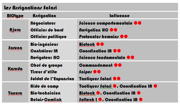 Assignations Solari