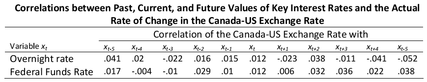 Correlations between Past, Current, and Future Values of Key Interest Rates and the Actual Rate of Change in the Canada-US Exchange Rate
