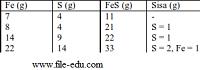 Tabel Pecobaan hukum perbandingan tetap atau Hukum Proust