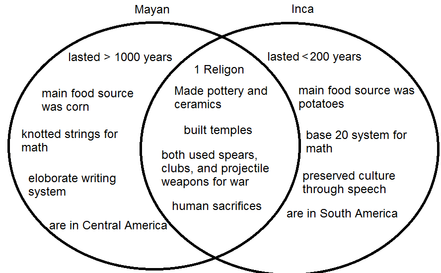 aztec and inca comparison essay