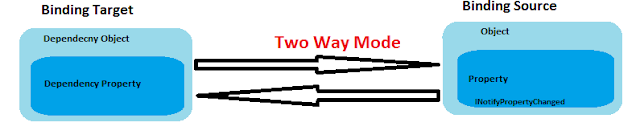 TwoWay Binding Example