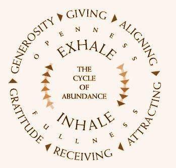 The Cycle of Abundance - Rebel66