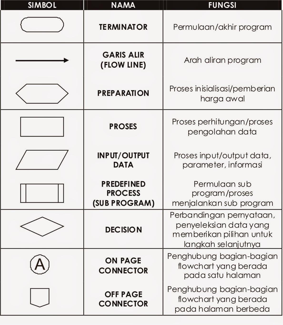 Penjelasan singkat flowchart kumpulan tugas kuliah penggunaan microsoft office yang mana microsoft office merujuk simbol simbol dasar flowchart kepada simbol simbol flowchart untuk pengolahan data ccuart Images