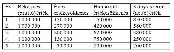 Terv szerinti értékcsökkenés számítása szorzószámok módszerével évközi használatbavételnél