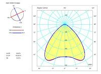 Datos_fotometricos_luminaria_led_profesional_boraltec