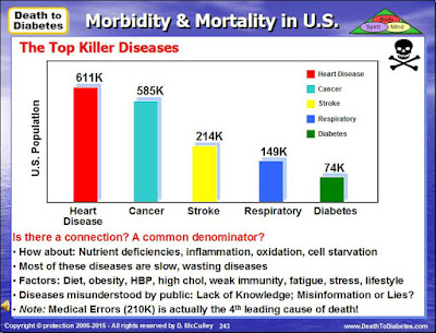 Top Killer Diseases in U.S. Bar Chart