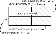 illustration of boundary of rectangular space