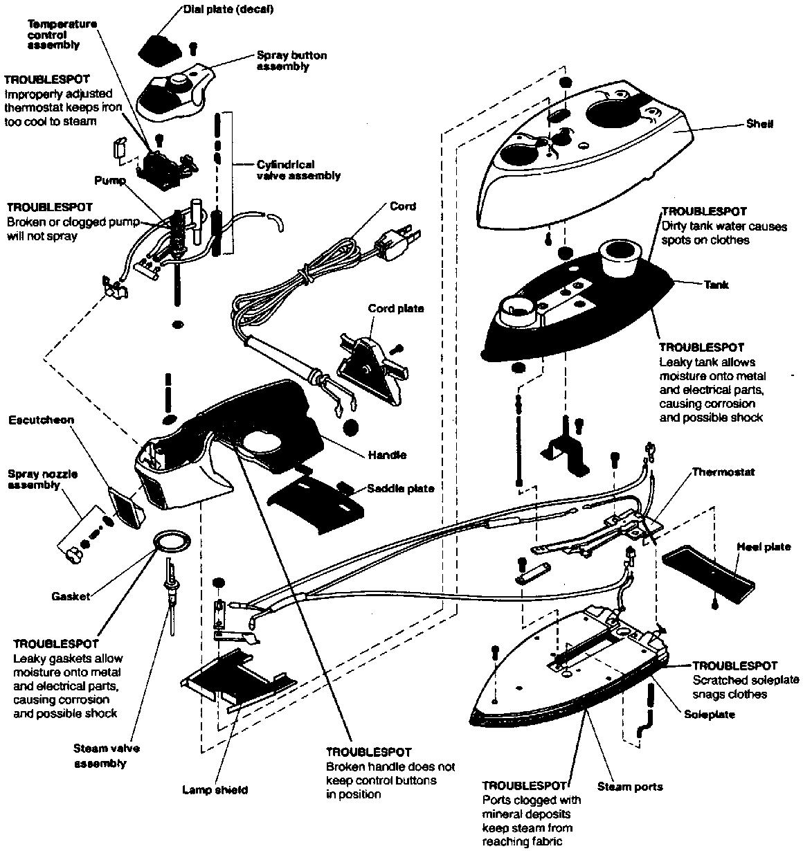 Bagian-bagian Seterika listrik lengkap