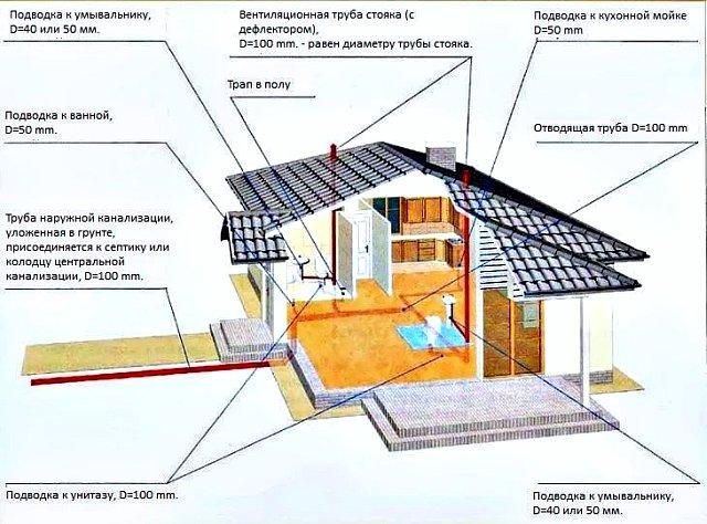 Схема внутренняя канализация в частном доме  схема 192