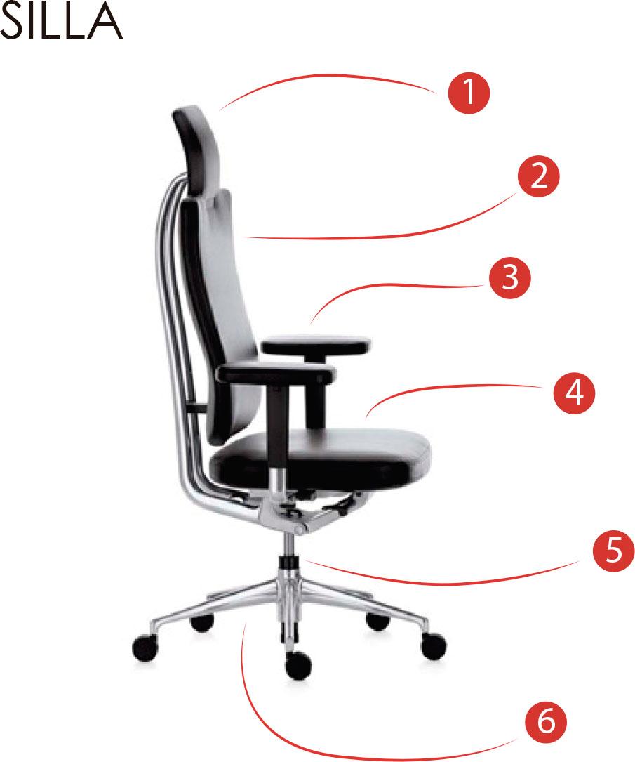 como comentamos en la entrada anterior este es un elemento clave dentro de la ergonoma dentro del lugar de trabajo en la oficina en el caso de la silla