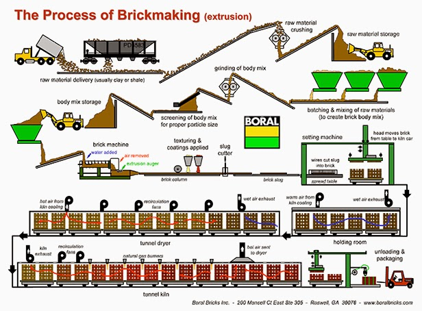 manufacturing process Advanced manufacturing process analysis from university at buffalo, the state  university of new york variability is a fact of life in manufacturing environments, .