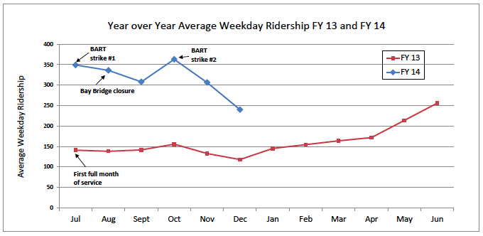 Line graph showing SSF Ferry ridership from July 2012 to December 2013