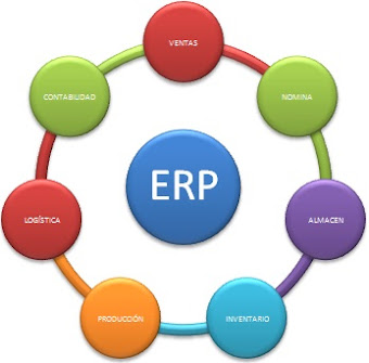 DIAGRAMA DEPARTAMENTAL ERP