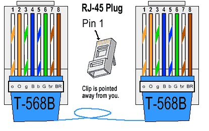 Network Wiring Color Code - Radio Wiring Diagram •