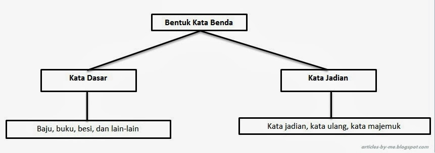 Bagan Bentuk Kata Benda dalam Bahasa Indonesia