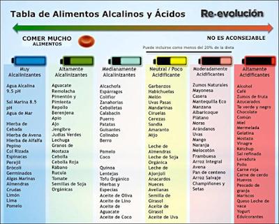 La dieta alcalina entenamiento y salud coru a - Alimentos prohibidos vesicula ...