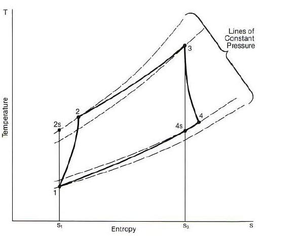 Diagram T-S Turbin Gas Aplikasi