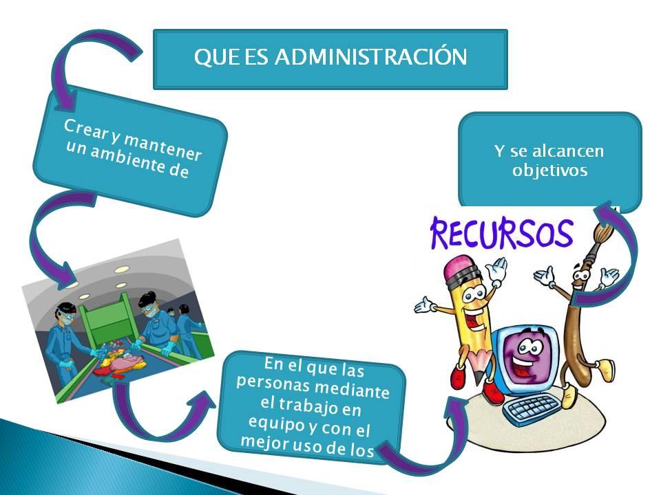 Fundamentos de administracion que es administraci n for Que es practica de oficina
