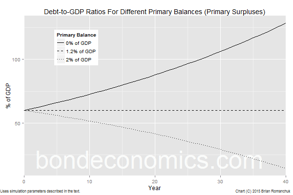 Chart: Debt-to-GDP Ratio Scenarios