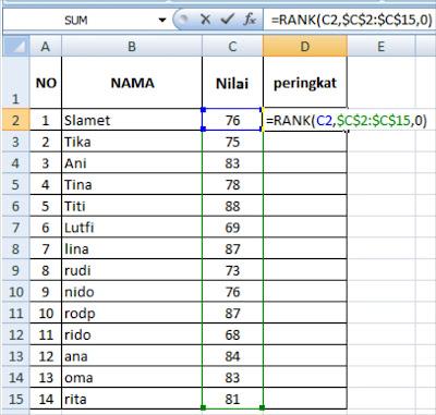 Fungsi Rank dalam Microsoft Excel