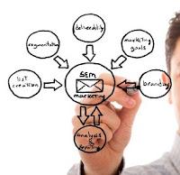 Internet marketing consolidation