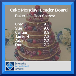 Cake Monday Leader Board