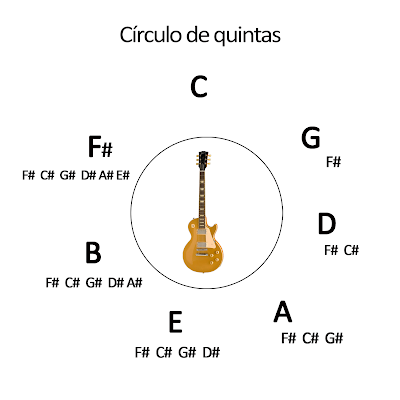 Circulo De Quintas moreover 00130 Teoria Musical Armaduras furthermore  on circulo de cuartas