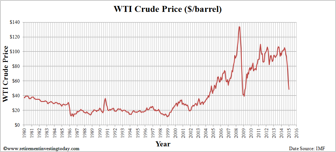 West Texas Intermediate Crude Price ($/barrel)