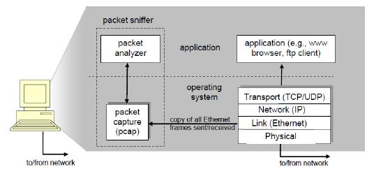 Struktur Packet Sniffer
