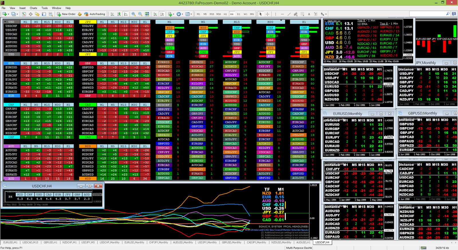 Dashboard trading forex factory