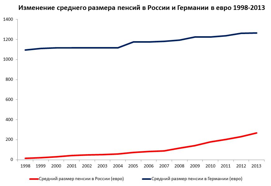 Пенсия военных пенсионеров в 2015 году с октября