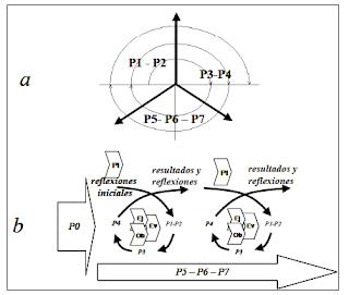 Ejemplo de ciclos/espirales de enriquecimiento inter procesos - Christian A. Estay-Niculcar (c)