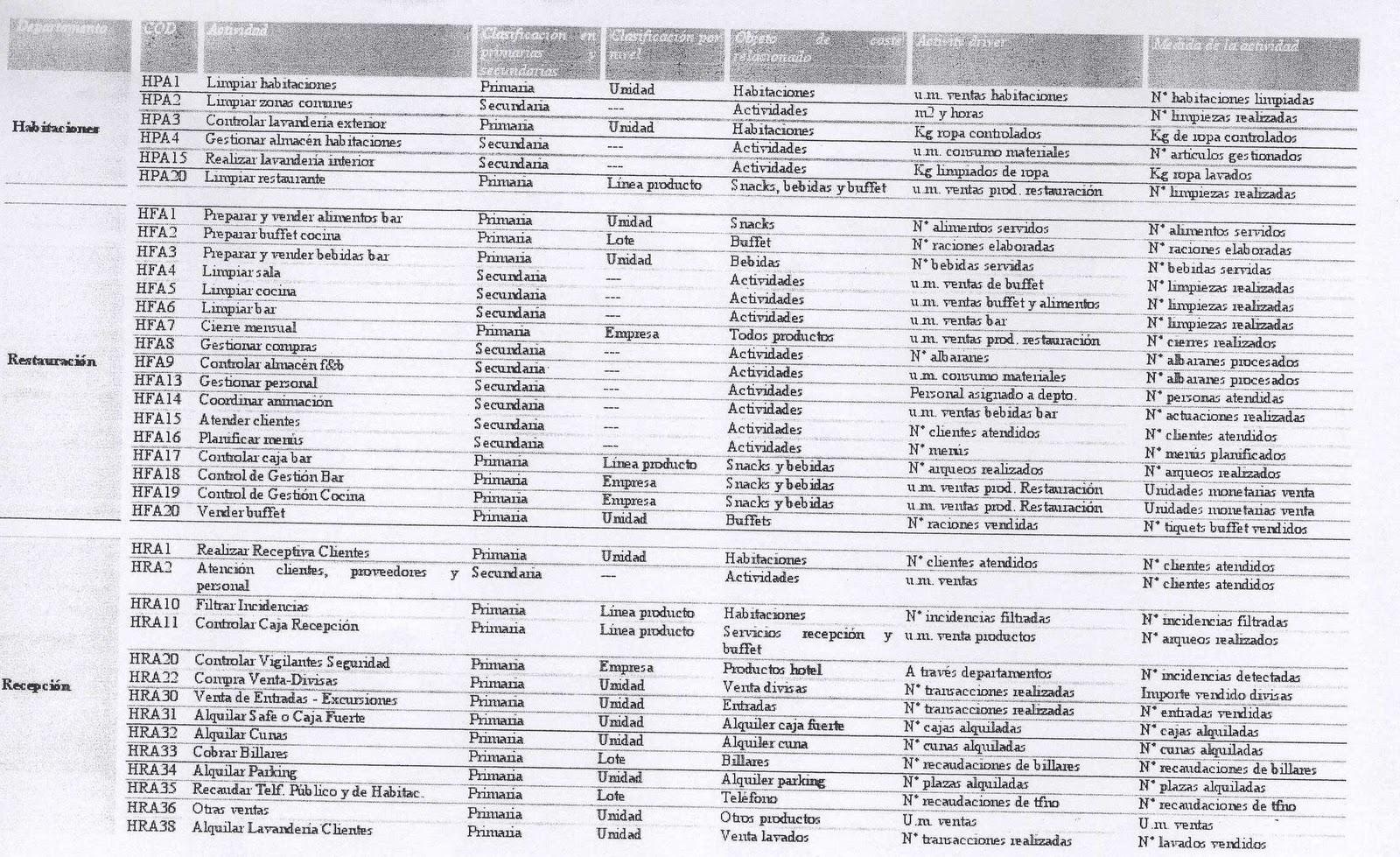 INC Estrategias Empresariales: Sector Hotelero