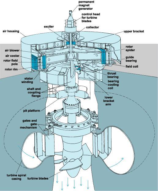 Hydroelectric Generator Diagram Throughout Hydroelectric Generator Construction Elec Eng World