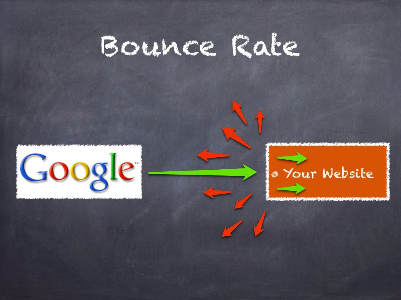 Bounce Rate dan Google
