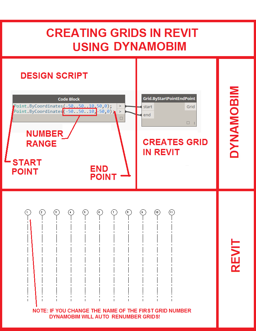 How to create grids in Revit using DynamoBIM