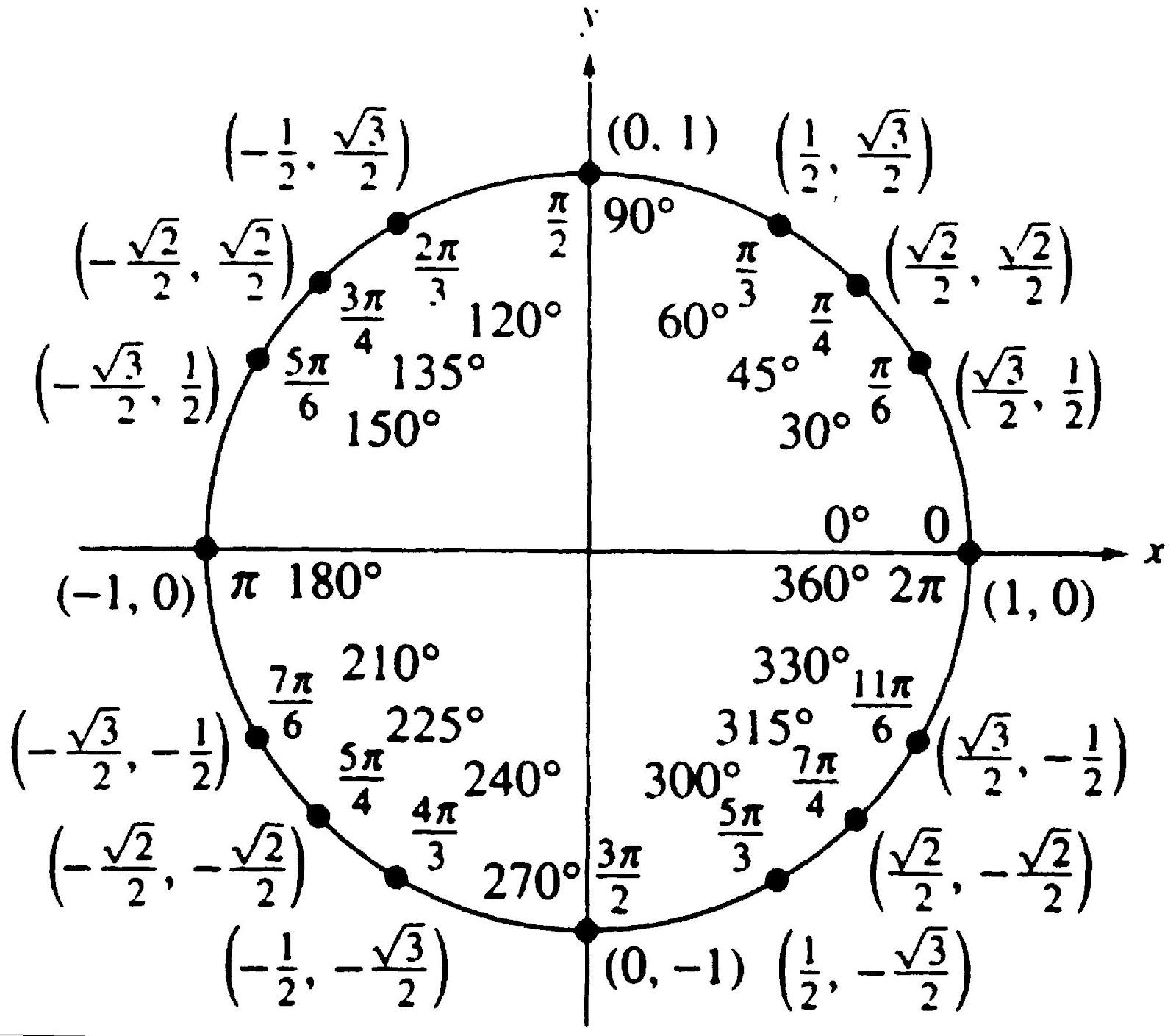 Unit Circle Math To review the unit circle.