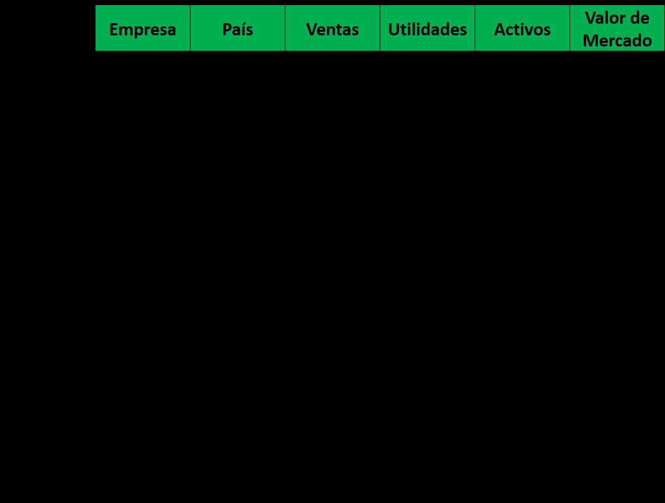 100 empresas mas grandes de colombia: