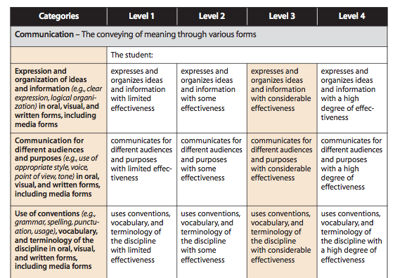 examples of knowledge thinking application communication math questions