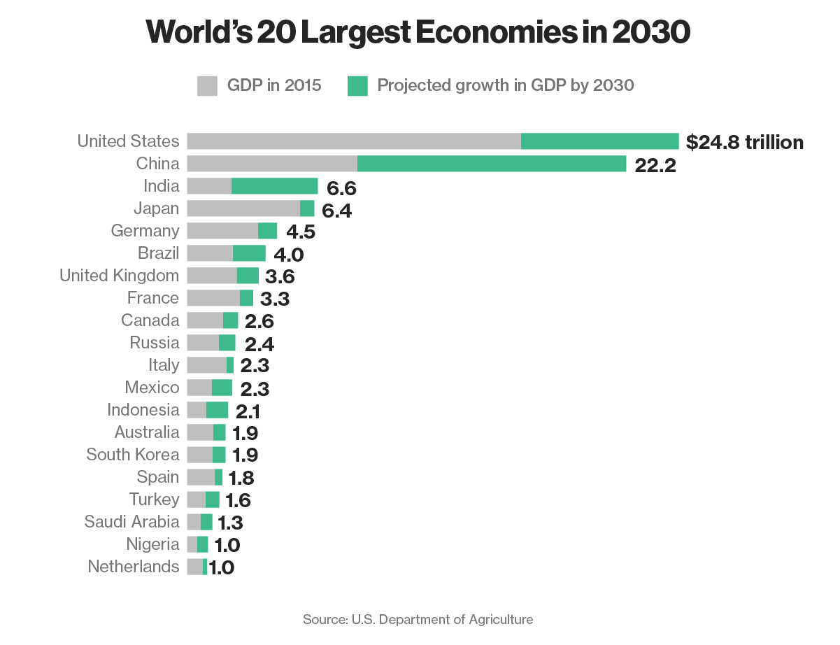 http://www.bloomberg.com/news/articles/2015-04-10/the-world-s-20-largest-economies-in-2030