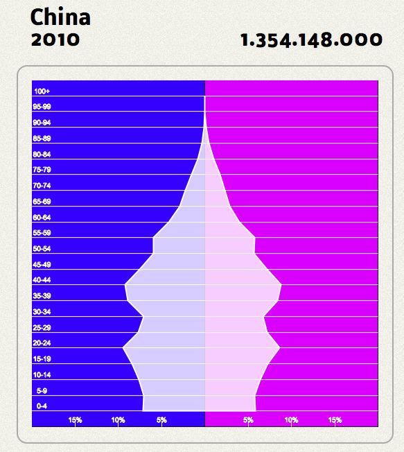 Bevölkerungspyramide china 2010 bevölkerungspyramide indien 2010