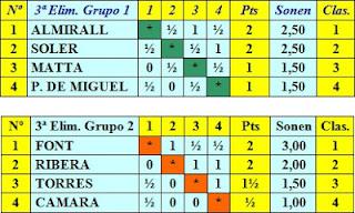 Cuadros clasificatorios de la tercera eliminatoria del Torneo Internacional de Ajedrez Barcelona 1929