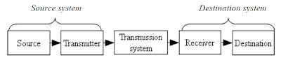 Gambar Diagram blok model komunikasi sederhana