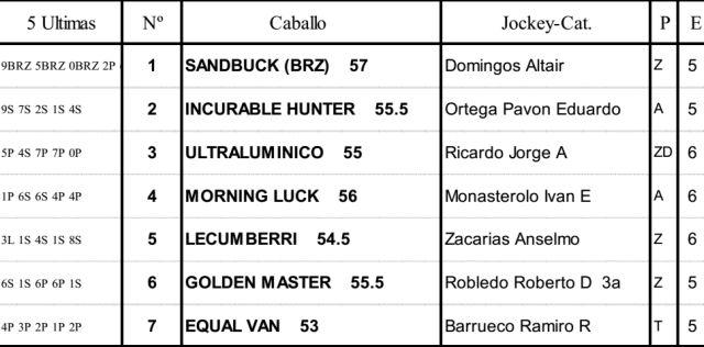 Carreras Caballos Palermo Handicap Centellante