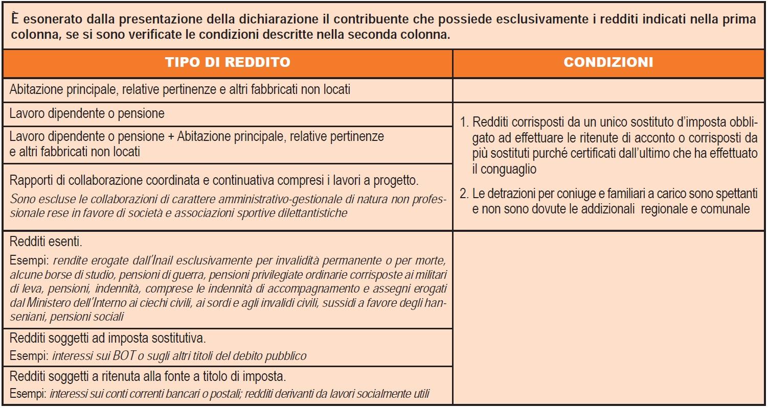 Il 730 beautiful il 730 with il 730 interesting pi tempo - Documenti per il 730 ...