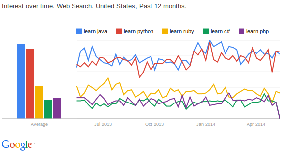 American interest in programming languages